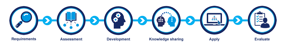 Knowledge-value-chain_transparant